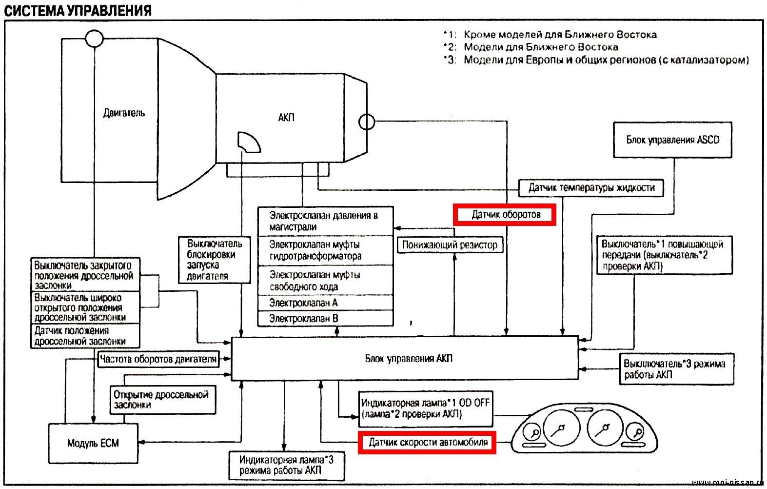 Исходя из фактов представленой картинки-схемы работы АКПП Ниссан.  Читать выделенные красным блоки.